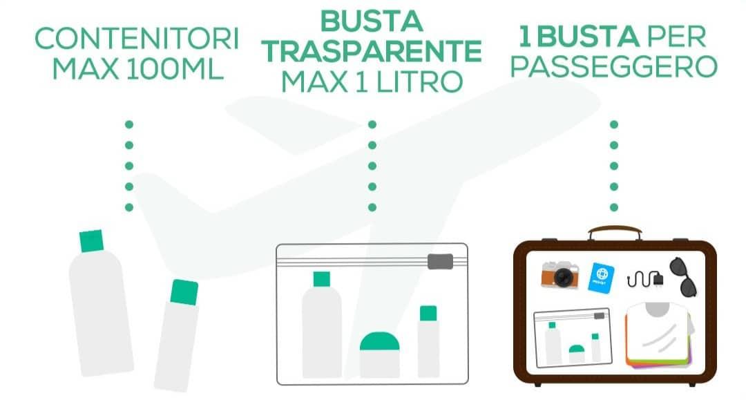 Liquidi nel bagaglio a mano, limiti e consigli su cosa